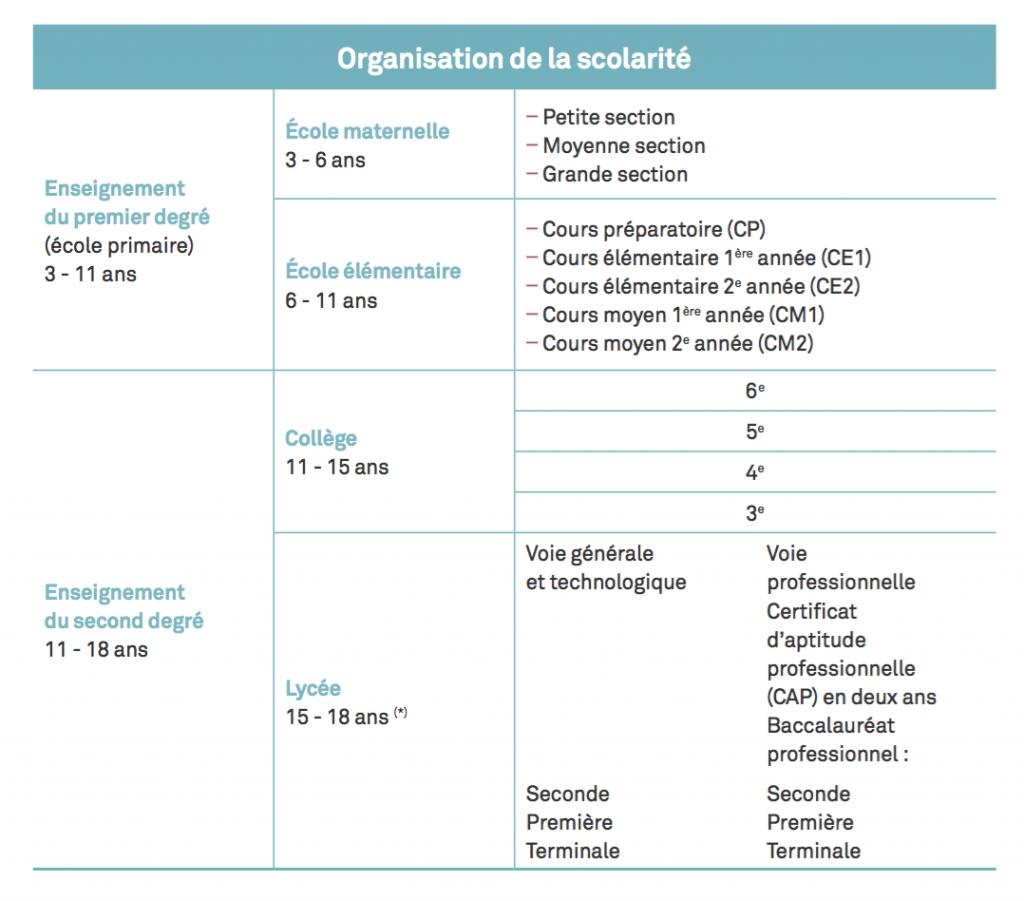 Organizaçao escolar na França